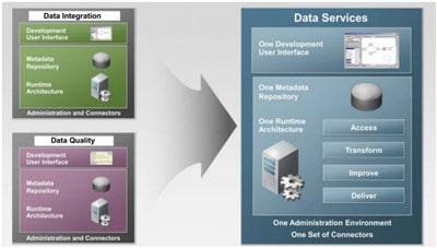 etl 4 - SAP ETL- интеграция данных