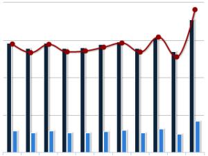 features reporting 300x225 - Tibco Spotfire® Jaspersoft — лучшее решение для бизнес-аналитики