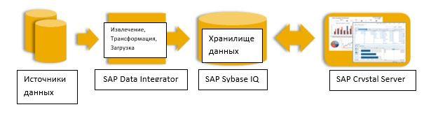 sap 1 - SAP все в одном