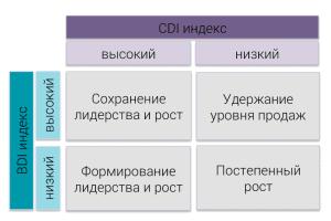 bdi cdi strategy 300x200 - Анализ потенциала рынка (BDI, CDI, GPI)