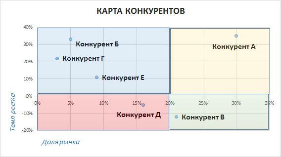 compet analiz1 - Анализ конкурентов на практике: 10 шагов