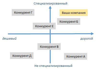 compet analiz11 - Анализ конкурентов на практике: 10 шагов