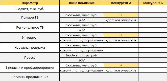 compet analiz12 - Анализ конкурентов на практике: 10 шагов