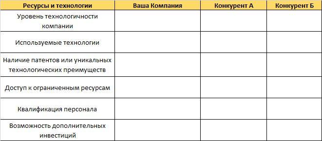 compet analiz15 - Анализ конкурентов на практике: 10 шагов