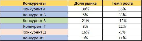compet analiz3 - Анализ конкурентов на практике: 10 шагов