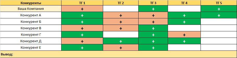 compet analiz4 - Анализ конкурентов на практике: 10 шагов