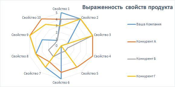 compet analiz6 - Анализ конкурентов на практике: 10 шагов