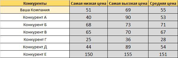compet analiz8 - Анализ конкурентов на практике: 10 шагов