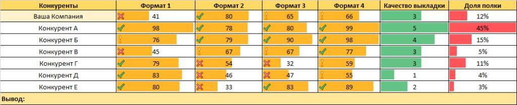compet analiz9 1024x209 - Анализ конкурентов на практике: 10 шагов