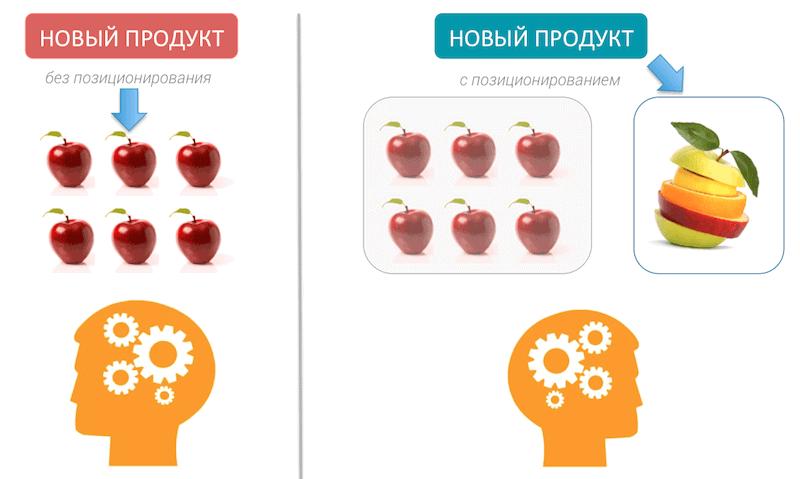 create positioning 2 - Создаем позиционирование «с нуля»