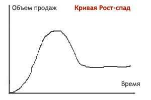 lc plato - Теория жизненного цикла: подробный обзор