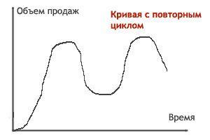 lc repeat - Теория жизненного цикла: подробный обзор