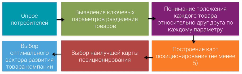 perceptual mapping process 1024x315 - Разрабатываем perceptual map