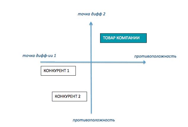 positioning chart - Создаем позиционирование бренда «с нуля»