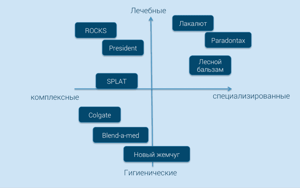 positioning map toothpaste 1024x643 - Разрабатываем perceptual map