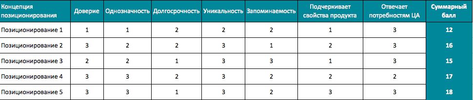 positioning table12 - Создаем позиционирование «с нуля»
