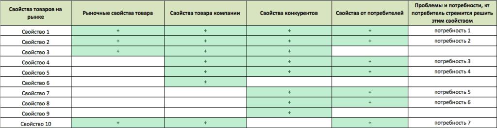 positioning table3 1024x265 - Создаем позиционирование «с нуля»