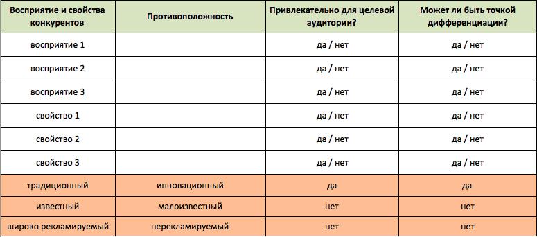 positioning table6 - Создаем позиционирование «с нуля»