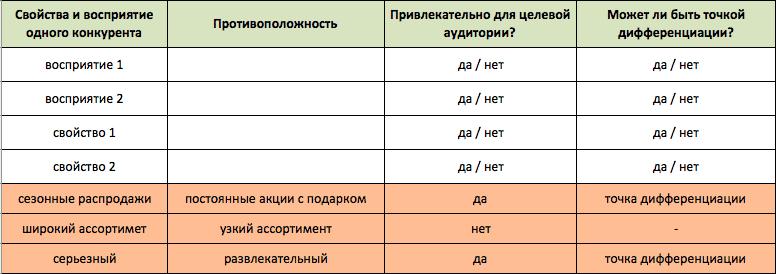 positioning table7 - Создаем позиционирование «с нуля»