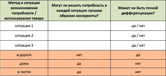 positioning table8 - Создаем позиционирование бренда «с нуля»