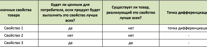 positioning table9 700x160 - Создаем позиционирование бренда «с нуля»