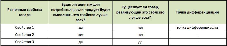 positioning table9 - Создаем позиционирование «с нуля»