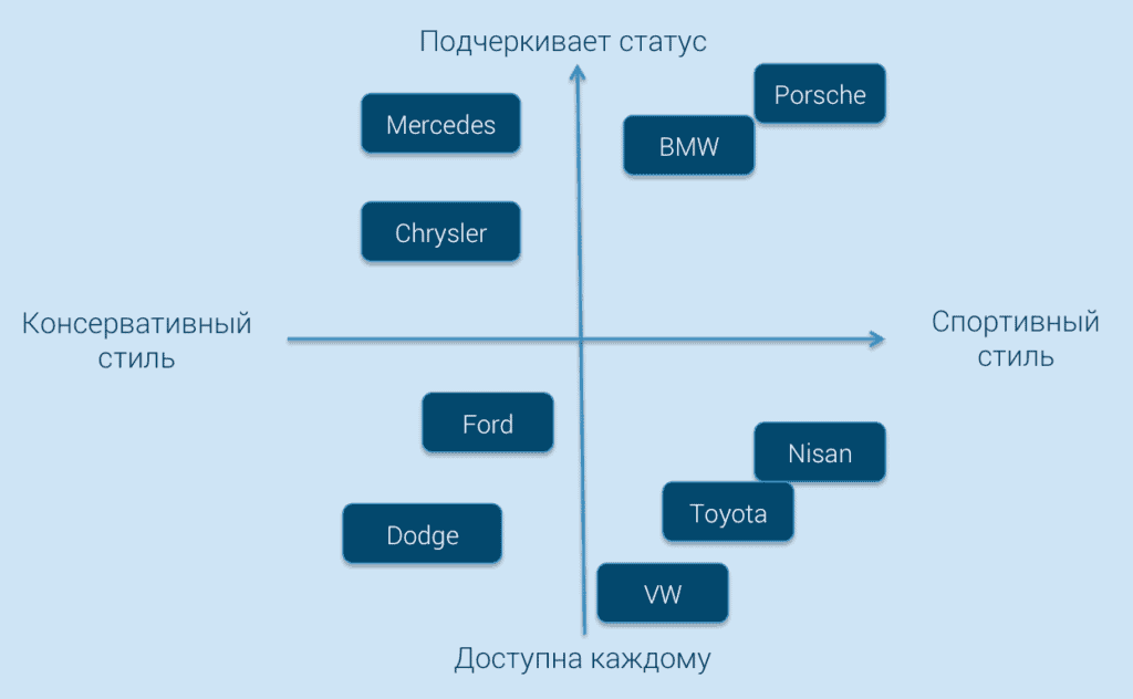 postioning map automobile 1024x632 - Разрабатываем perceptual map