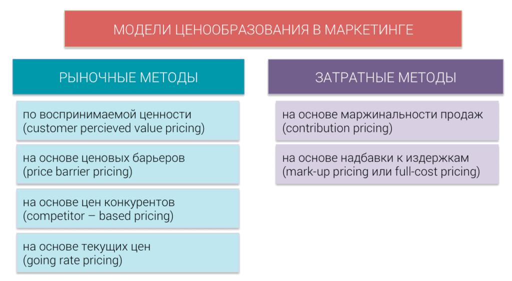 pricing models 1024x562 - 6 методов ценообразования продукта