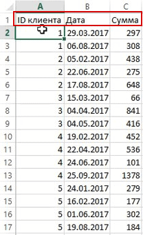 02 rfm analiz baza dannyh - Зачем нужен RFM-анализ Пример в Excel