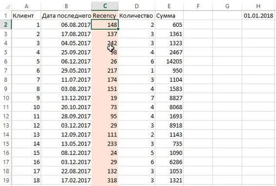 07 rfm analiz pokazatel davnosti pokupki - Зачем нужен RFM-анализ Пример в Excel