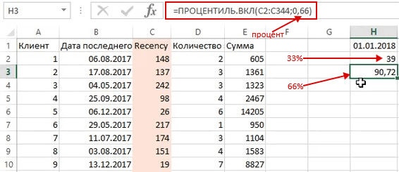 08 rfm analiz procentil dlya pokazatelya davnosti - Зачем нужен RFM-анализ Пример в Excel