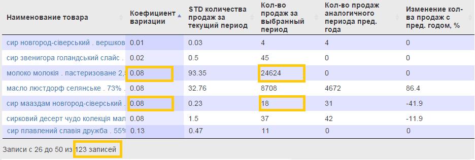 0aaa630aee544c9b8e04f56a67c2c8f3 - Ищем стабильность в ритейле, XYZ–анализ ассортимента