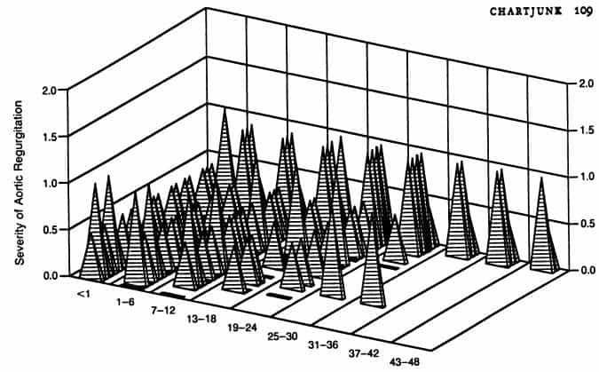 10 - Диаграммы и графики: осмысляя Тафти