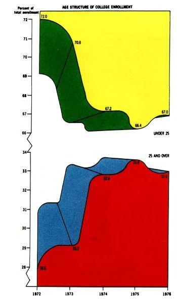 101 - Диаграммы и графики: осмысляя Тафти