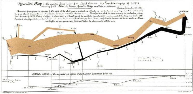 106 - Диаграммы и графики: осмысляя Тафти