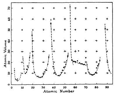 108 - Диаграммы и графики: осмысляя Тафти