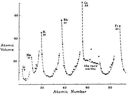 110 - Диаграммы и графики: осмысляя Тафти