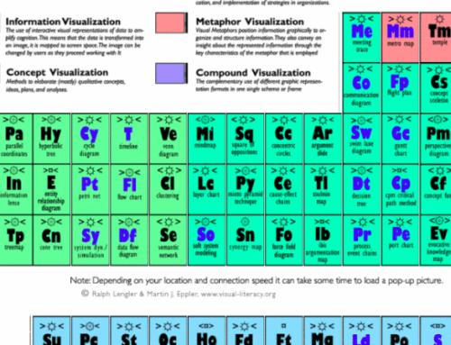 Периодическая таблица методов визуализации