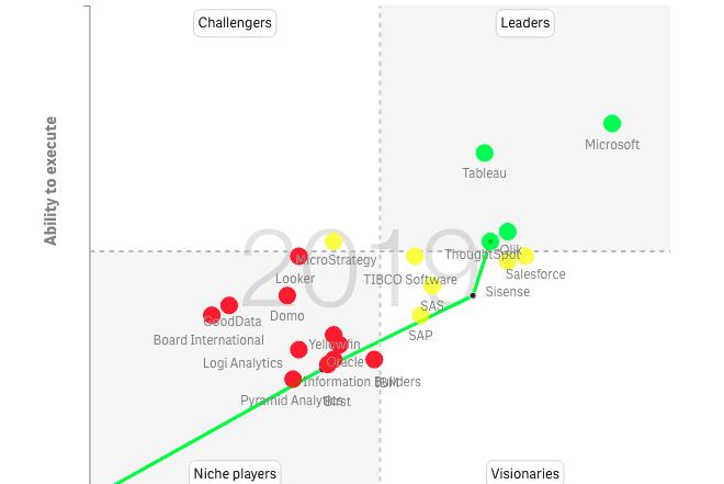 129 660x441 - Gartner BI Magic Quadrant 2019: обзор лидеров рынка