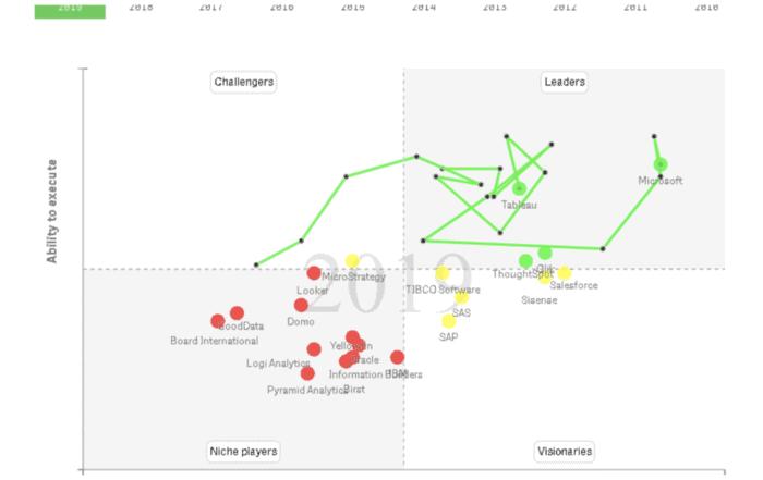 132 700x441 - Gartner BI Magic Quadrant 2019: обзор лидеров рынка