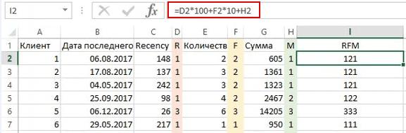 15 rfm analiz formula dlya rascheta rfm koda - Зачем нужен RFM-анализ Пример в Excel