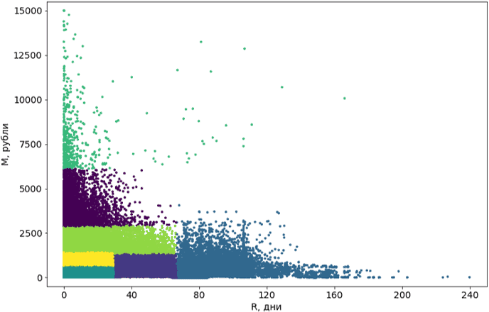 18 rfm analiz rezultat segmentacii v mindbox - Зачем нужен RFM-анализ Пример в Excel