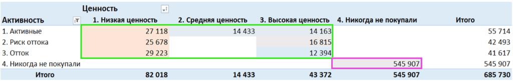 19 rfm analiz ocenka sostoyaniya bazy v mindbox 1024x162 - Зачем нужен RFM-анализ Пример в Excel