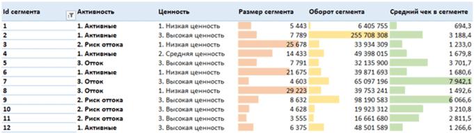 20 rfm analiz izuchenie segmentov v mindbox - Зачем нужен RFM-анализ Пример в Excel