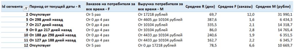 23 rfm analiz detalnaya informaciya po segmentam v mindbox 1024x173 - Зачем нужен RFM-анализ Пример в Excel