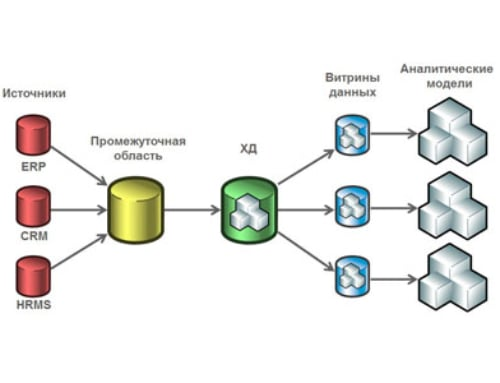 Что такое витрина данных? Определение, разновидности и примеры