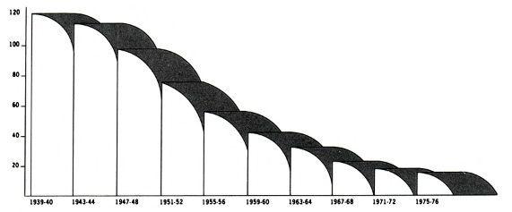 44 - Диаграммы и графики: осмысляя Тафти