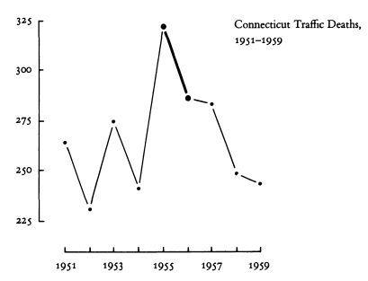 66 - Диаграммы и графики: осмысляя Тафти