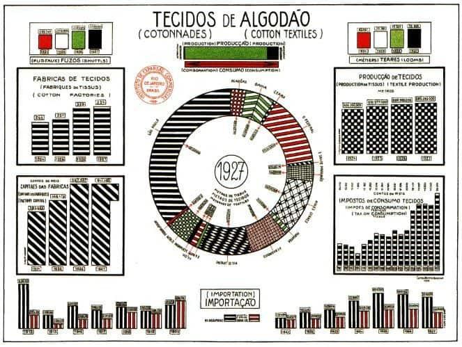 99 - Диаграммы и графики: осмысляя Тафти