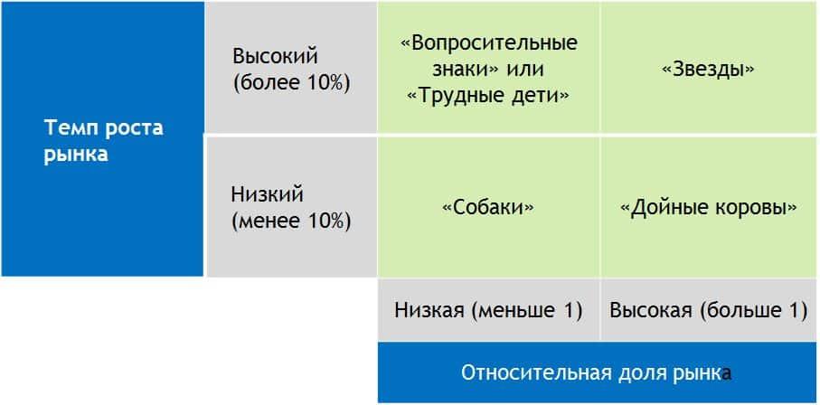 bcg matrix1 - Пример портфельного анализа по модели БКГ